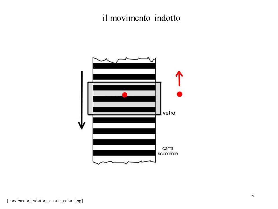 il movimento indotto [movimento_indotto_cascata_colore.jpg]